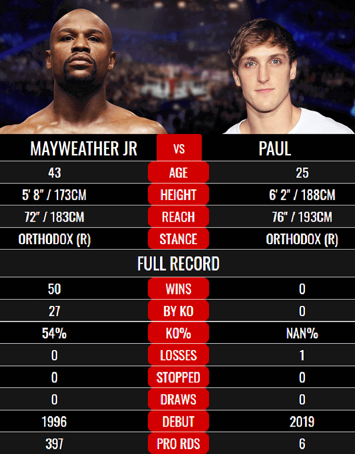 Mayweather vs Paul Fight Status and Details